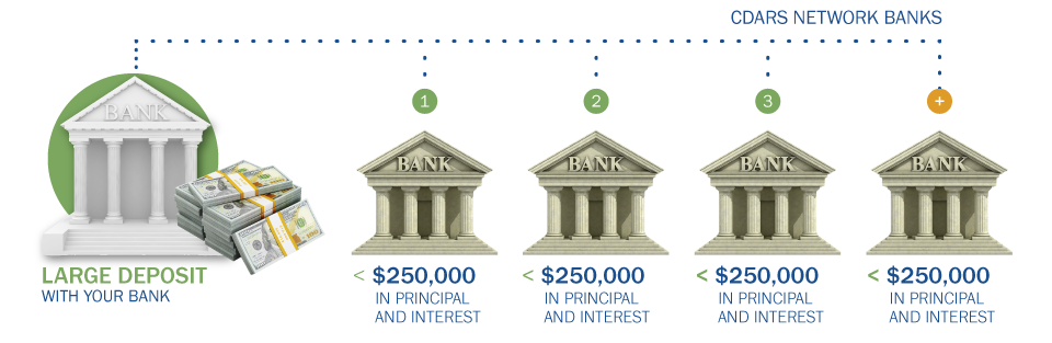 How CDARS Works Banking Graphic